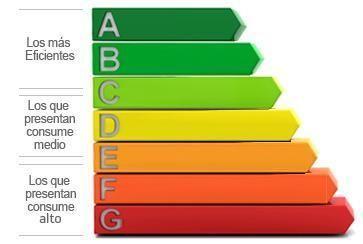 energy certicate classes
